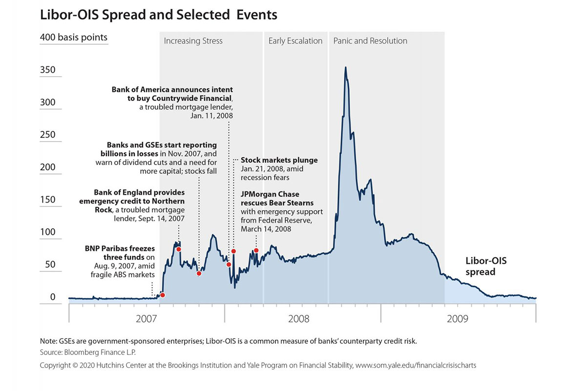 Libor-OIS Spread and Selected Events, 2007-2009