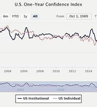 United States Stock Market Confidence Indices